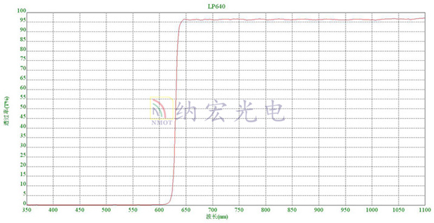 Optical filter spectrogram